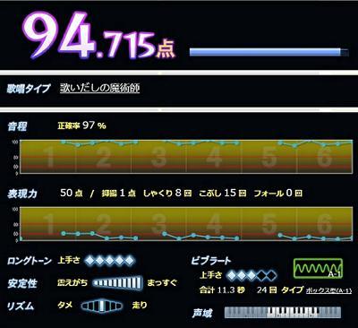 Scorew400